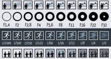 best lesson in photography for beginners – entire course in one image