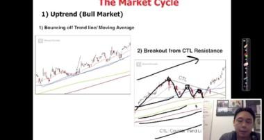 Market Cycles by Adam Khoo