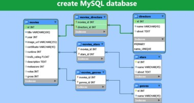 Create MySQL Database – MySQL Workbench Tutorial