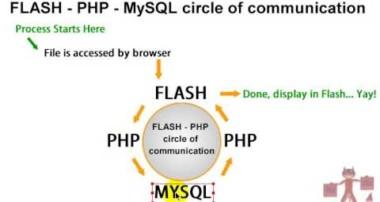 Flash PHP MySQL Communication Tutorials Intro ActionScript 3