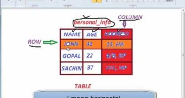 Relational Database Management System Tutorial – 2. Tables, Basic MySql Commands