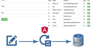 Edit and Update Data in Mysql Database Using AngularJS with PHP