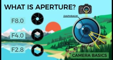 Camera Basics – Aperture