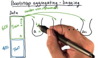 Bootstrap aggregating bagging